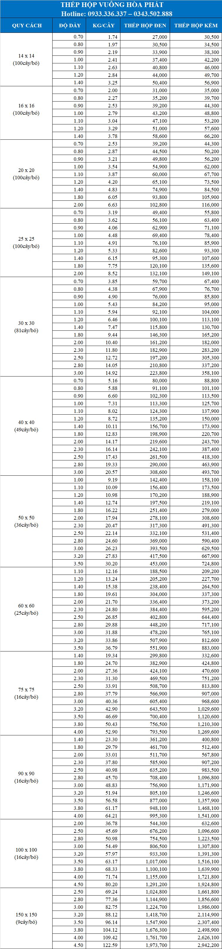 Bảng giá thép hộp vuông Hòa Phát