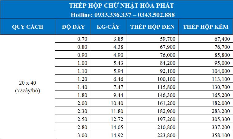 Giá thép hộp Hòa Phát 20x40