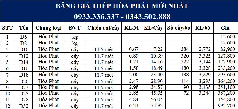Bảng giá Thép Hòa Phát mới nhất tại Thành Đạt Steel