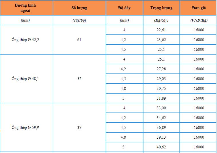 Báo giá ống thép Hòa Phát tròn đen TCCS – 01:2016/OTHP mới nhất