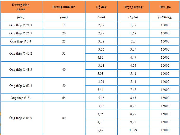 bảng giá ống thép Hòa Phát mới nhất có đường kính từ 21,3 đến 219,1